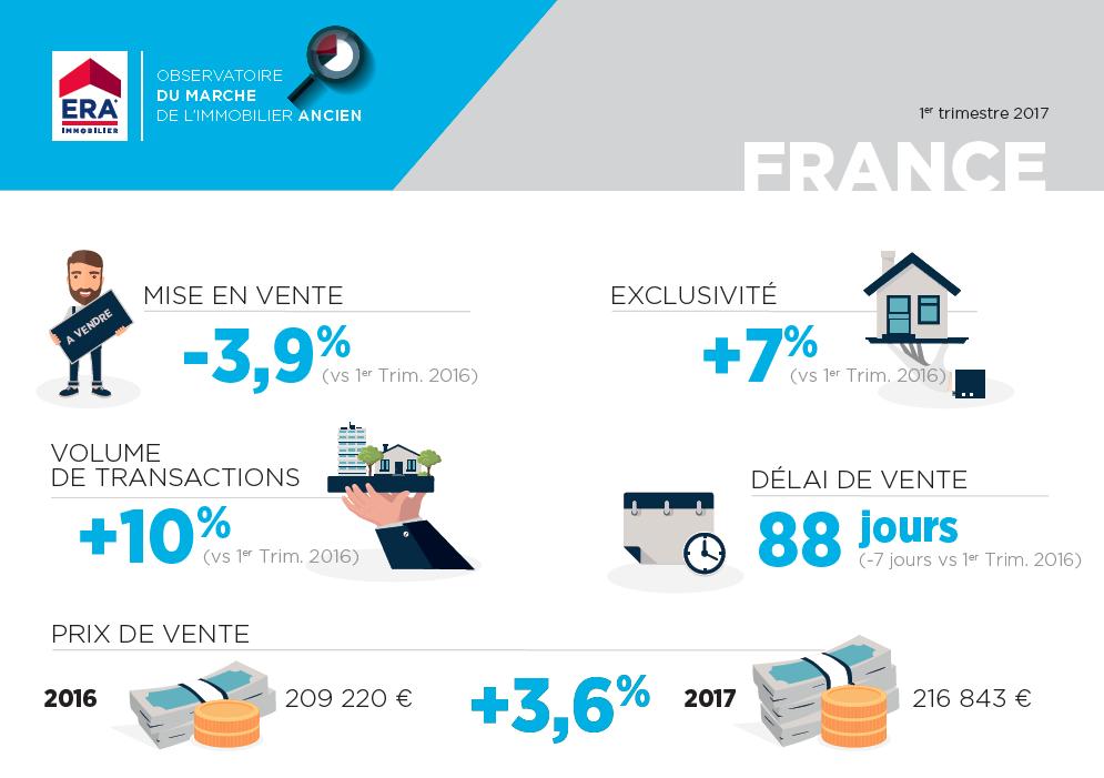 Le marché de l'ancien en France